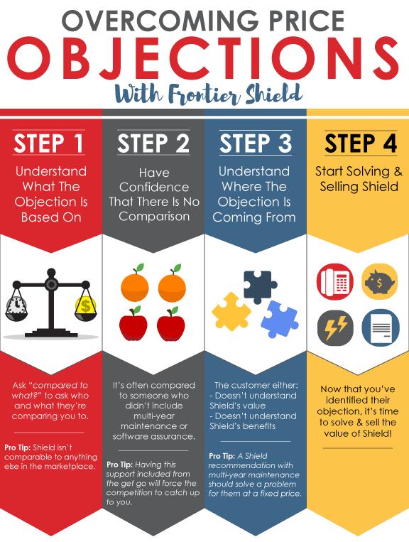FFS---Overcoming-Price-Infographic