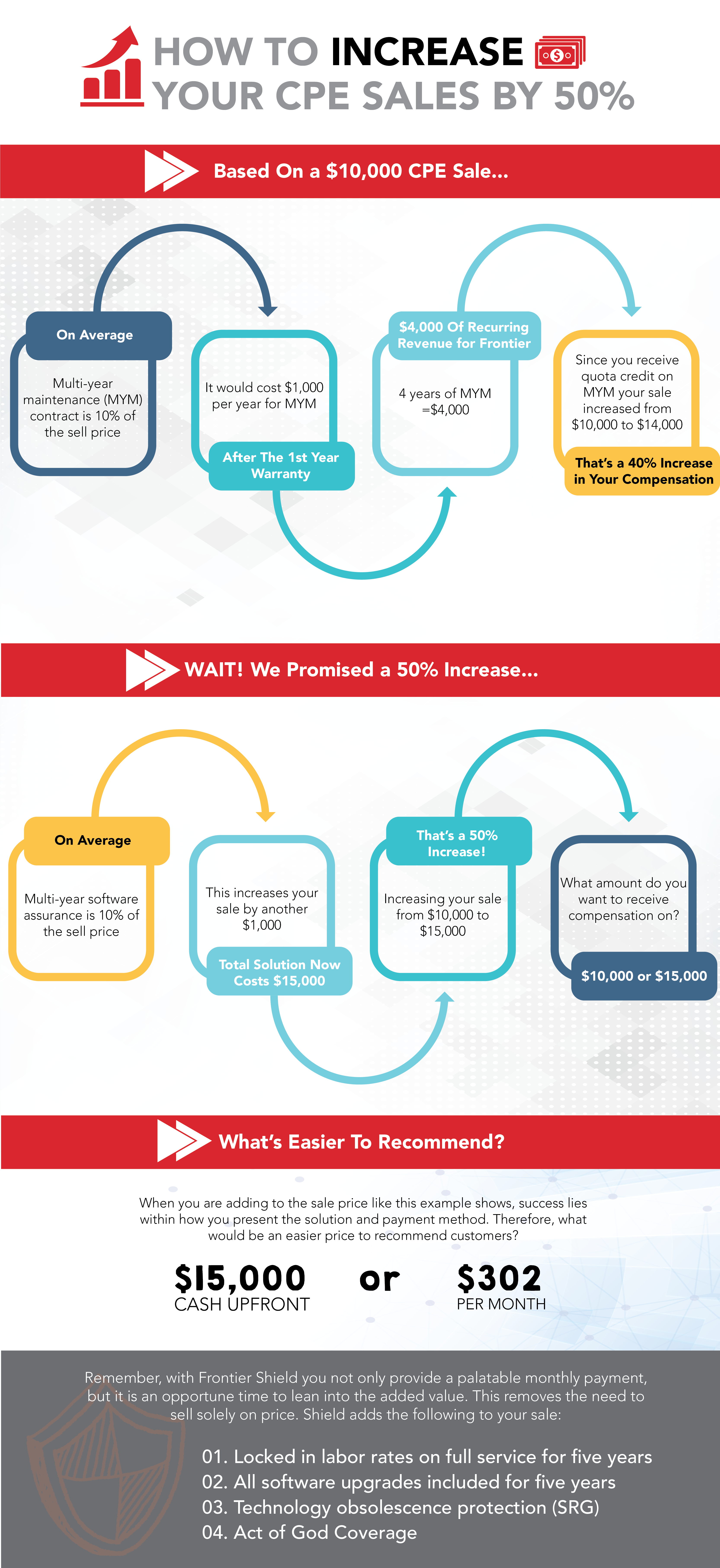 50 percent Increase in Your Sale - Blog Graphic.png
