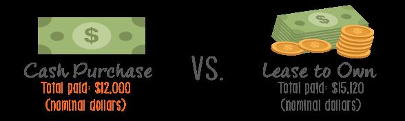 leasing vs buying technology equipment